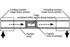 Figure: A capsule pipeline as a transport system.